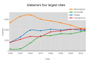 Alabama's four largest cities